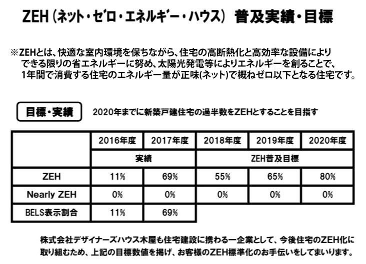 ZEH普及目標実績公表資料